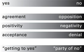 yes no, agreement opposition, positivity negativity, acceptance denial, getting to yes, party of no
