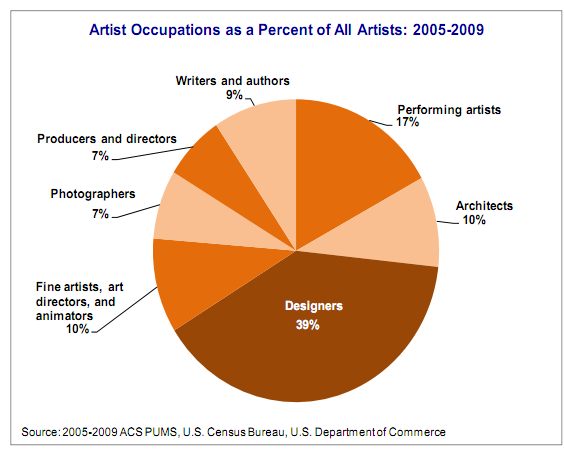 Fine artists make up less than 10% of survey respondents.