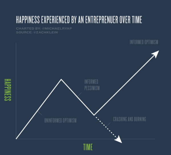 Happiness experienced by an entrepreneur over time. Michael Yap. Source: twitter.com/#!/michaelryap