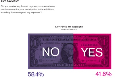 From Artist Payments at NYC Nonprofits, By the Numbers by William Powhida on Hyperallergic, April 23, 2012.