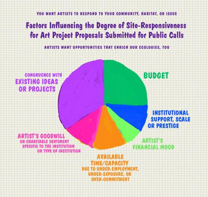 Site-responsive proposal factors
