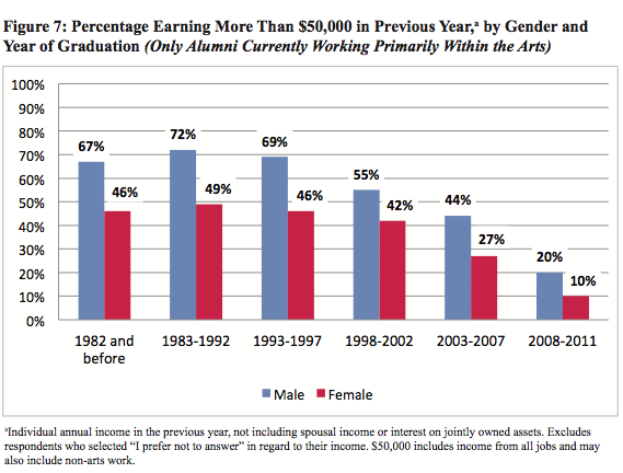 "SNAAP's ""An Uneven Canvas,"" Figure 7: Percentage Earning More than $50,000 in the Previous Year by Gender and Year of Graduation (Only Alumni Currently Working Primarily in the Arts). Those who graduated in the 80s and 90s (who are likely older), clearly make more than recent grads with less post-graduate work experience. However, the key point of this bar chart is that income disparity by gender in the arts is an ongoing trend over the past 30 years. The pay difference is highest among those who earn more; for recent grads, the 10% more of men who earned $50k is also 100% more of women who earned $50k."