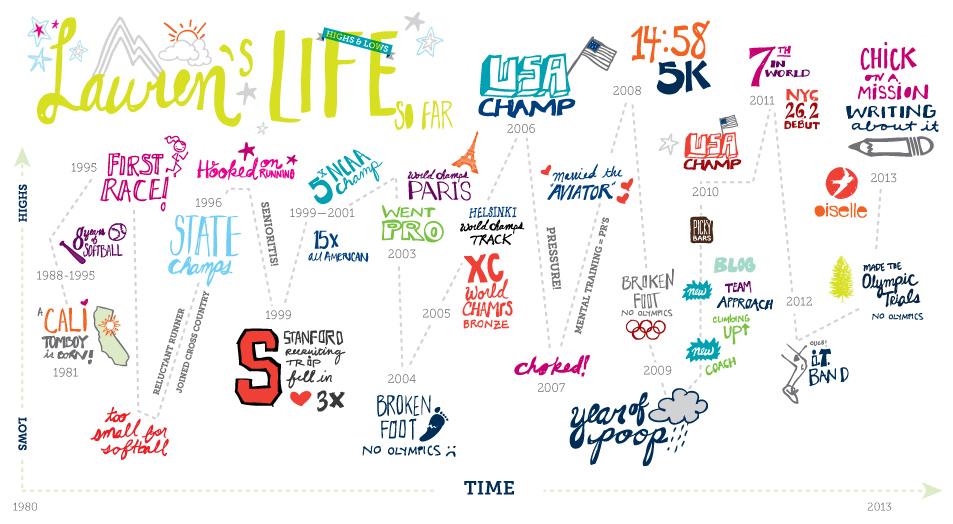 Lauren's Life: Highs and Lows, from AskLaurenFleshman.com.