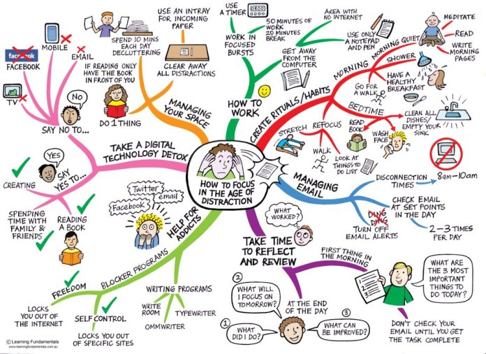 How to focus in the age of distractions // Source: www.learningfundamentals.com.au