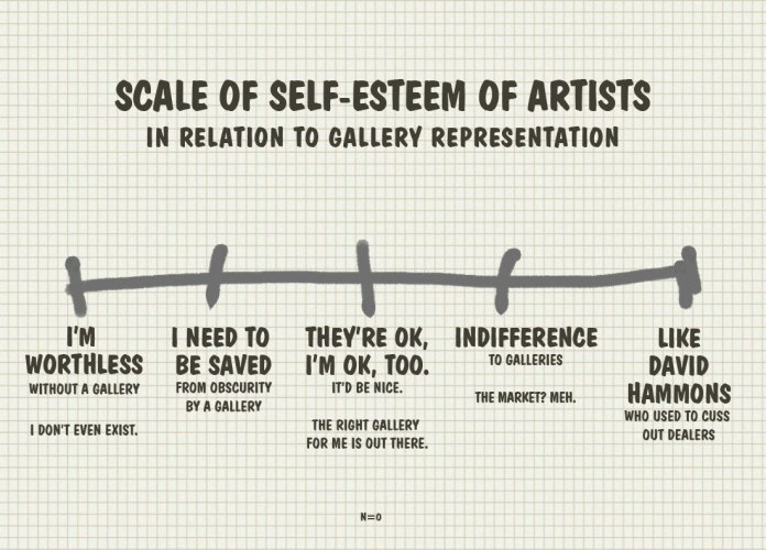 Scale of Self-Esteem of Artists in Relation to Gallery Representation. I'm Worthless without a gallery. I don't even exist. I need to be saved from obscurity by a gallery. They're OK, I'm OK, too. The right gallery for me is out there. Indifference to galleries. The market? Meh. Like David Hammons, who used to cuss dealers out.