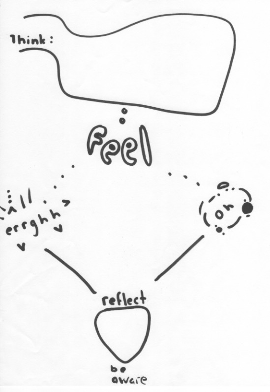 Artist unknown, contribution to Make Your Own Activity Sheet station, 2015// Think Feel, Arrghh, OK, reflect