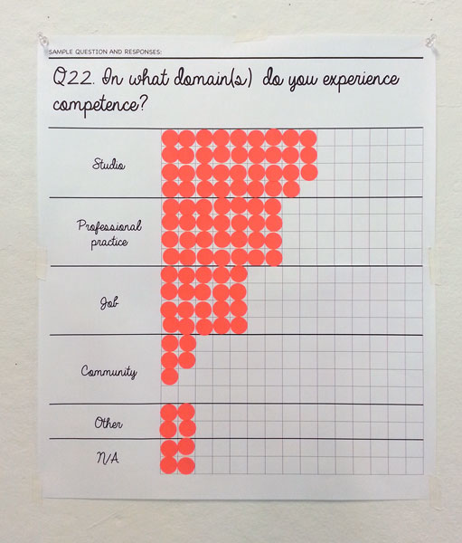 Q22. In what domain do you experience competence? (Responses as of 9/27/2015 4:45pm.)