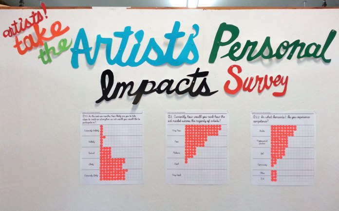 artists take the personal impacts survey