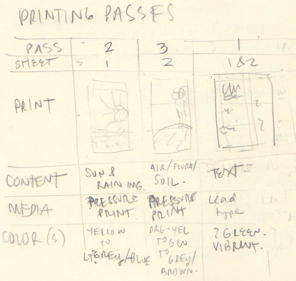 A chart of printing passes.