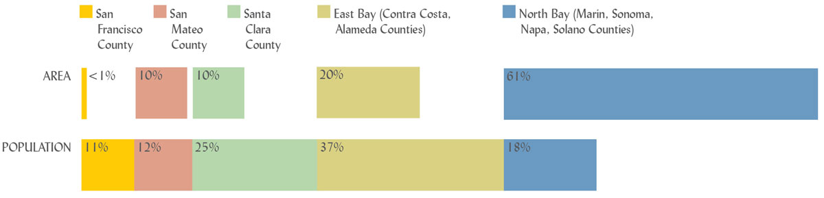 nine-county-bay-area-area-population-comparisons-01a-1200x289