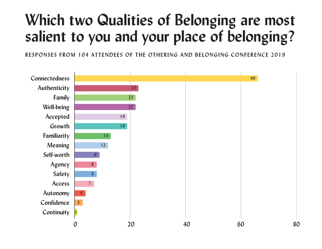 """A bar chart titled """"Which two qualities of belonging are salient to you and your place of belonging?"""" Responses from 104 attendees of the Othering and Belonging Conference 2019. Connectedness: 66. Authenticity: 23. Family: 22. Well-being: 22. Accepted: 19. Growth: 19. Familiarity: 13. Meaning: 12. Self-worth: 9. Agency 8. Safety: 8. Access: 7. Autonomy: 4. Confidence: 3. Continuity: 1."""