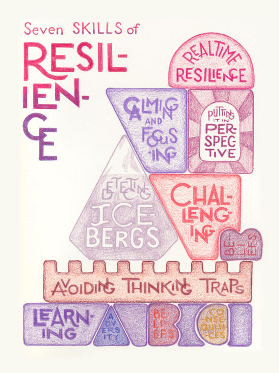 Drawing in pinks, reds, and purples of building blocks. Title: Seven Skills of resilience. There are seven building blocks, each labeled with a skill: Learning ABCs (adversity, beliefs, consequences). Avoiding Thinking Traps. Detecting Icebergs. Challenging Beliefs. Calming and Focusing. Putting it in Perspective. Realtime resilience.