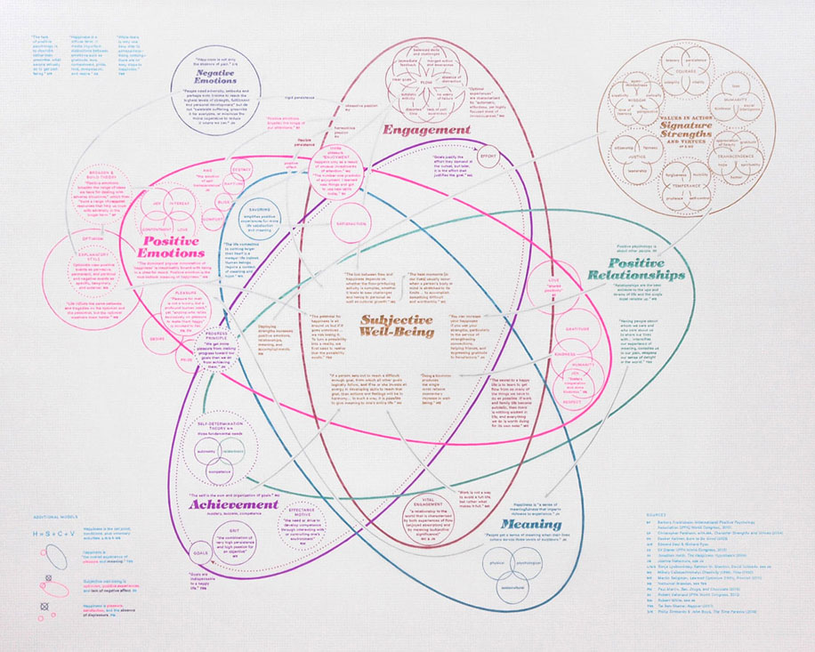 a drawing in gel pen with a five-part Venn diagram inspired by Martin Seligman's PERMA theory about flourishing.